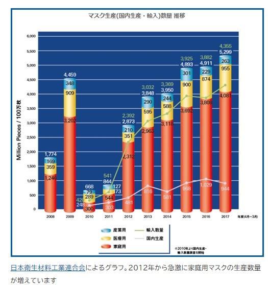 日本 マスクの生産と輸入割合